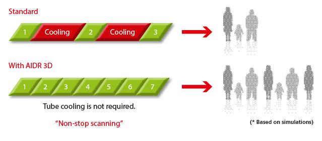Aquilion Lightning Productivity AIDR 3D Cooling